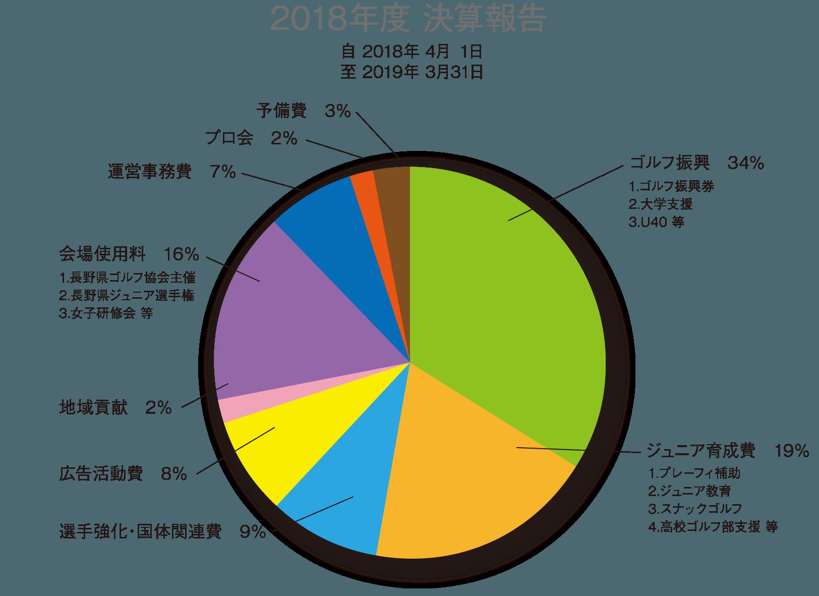 2018年度 決算報告
