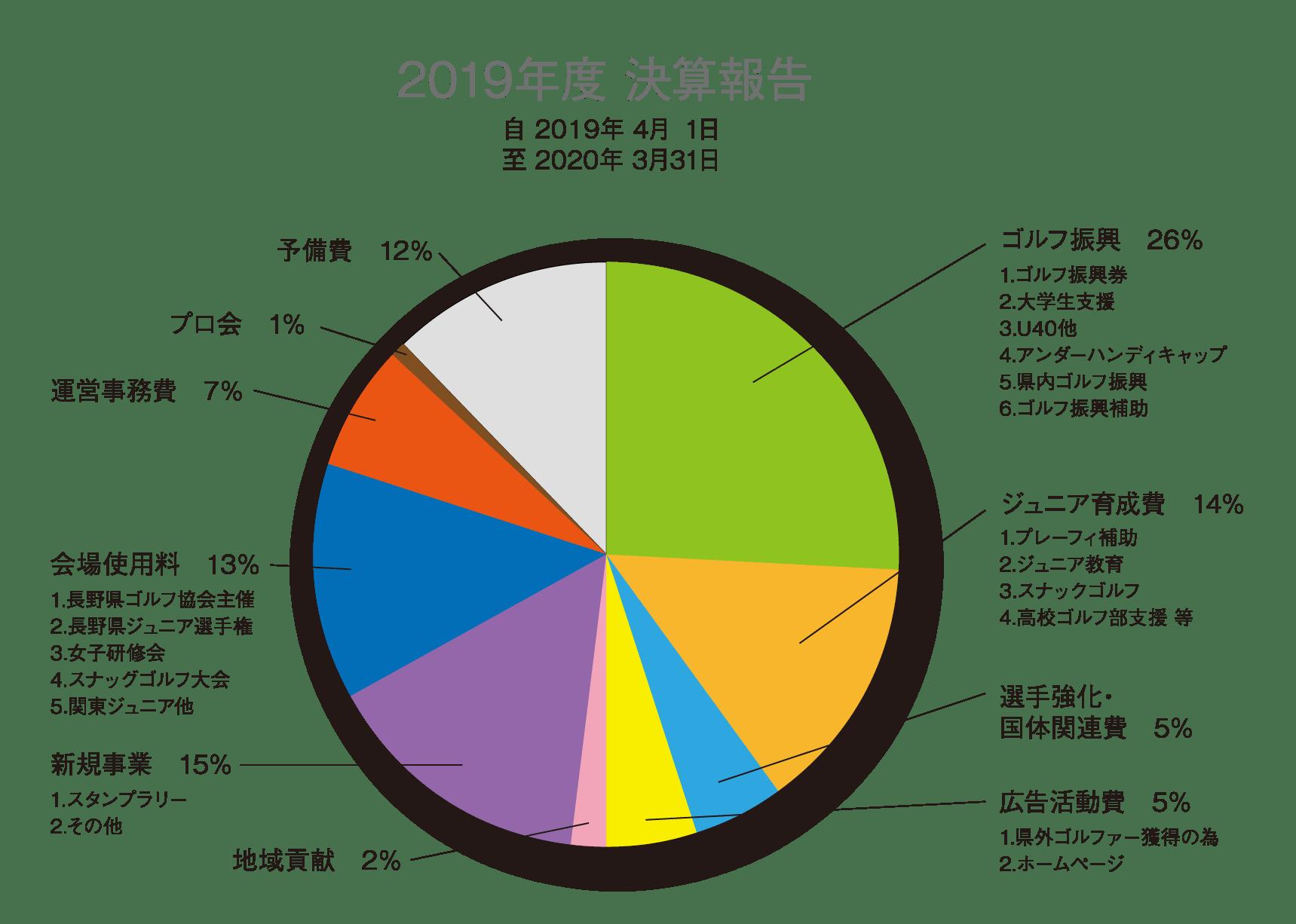 2019年度 決算報告